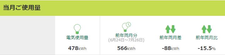 2017年7月の電気使用量