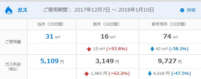 2017年12月のガス使用量