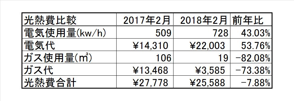 2018年1月の比較