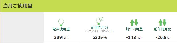 2017年9月の電気使用量