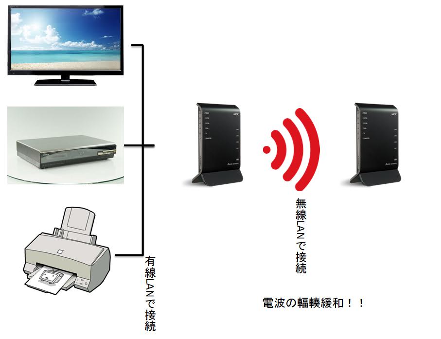 無線LAN改善後