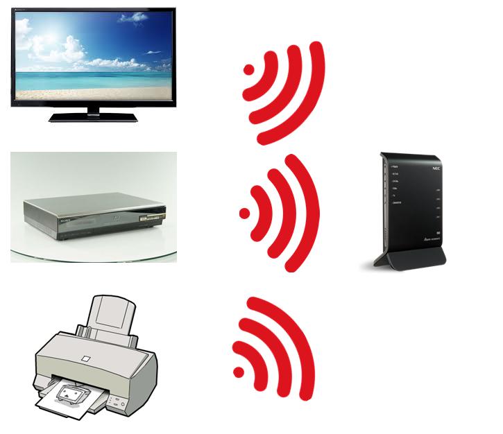 無線LAN改善前