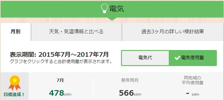 前年同月比の2017年7月電気使用量