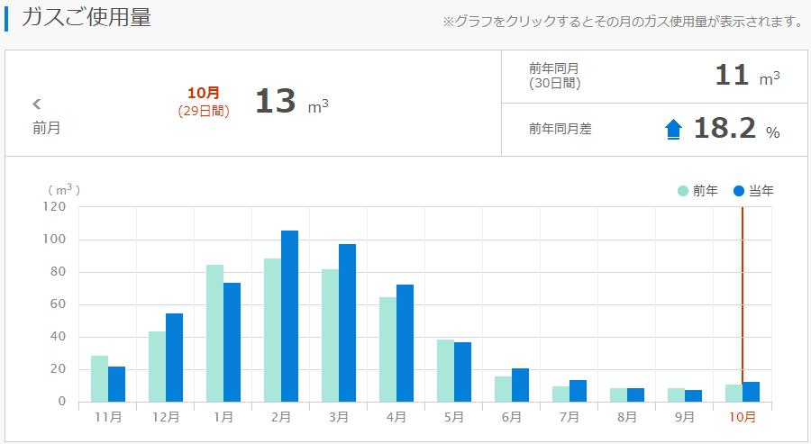 2015年10月~2017年9月のガス使用量