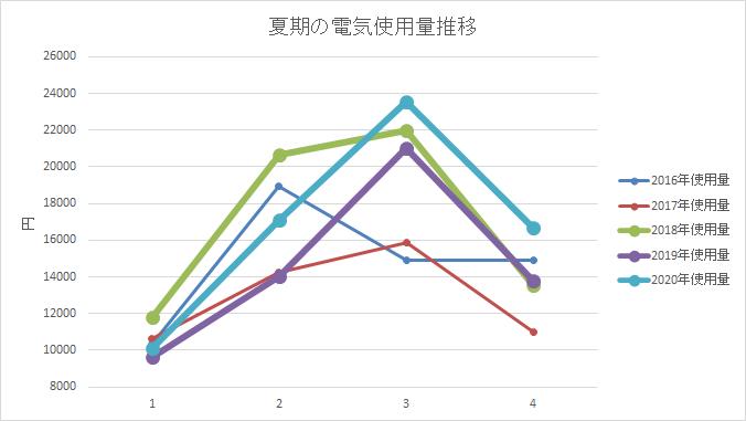 過去5年間の電気使用量推移グラフ